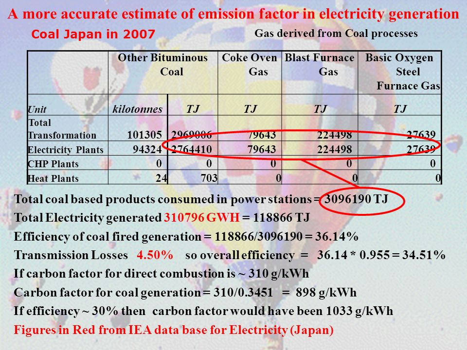 A more accurate estimate of emission factor in electricity generation Coal Japan in 2007 Gas derived from Coal processes Other Bituminous Coal Coke Oven Gas Blast Furnace Gas Basic Oxygen Steel Furnace Gas Unit kilotonnesTJ Total Transformation 10130529690067964322449827639 Electricity Plants 9432427644107964322449827639 CHP Plants 00000 Heat Plants 24703000 Total coal based products consumed in power stations = 3096190 TJ Total Electricity generated 310796 GWH = 118866 TJ Efficiency of coal fired generation = 118866/3096190 = 36.14% Transmission Losses 4.50% so overall efficiency = 36.14 * 0.955 = 34.51% If carbon factor for direct combustion is ~ 310 g/kWh Carbon factor for coal generation = 310/0.3451 = 898 g/kWh If efficiency ~ 30% then carbon factor would have been 1033 g/kWh Figures in Red from IEA data base for Electricity (Japan)