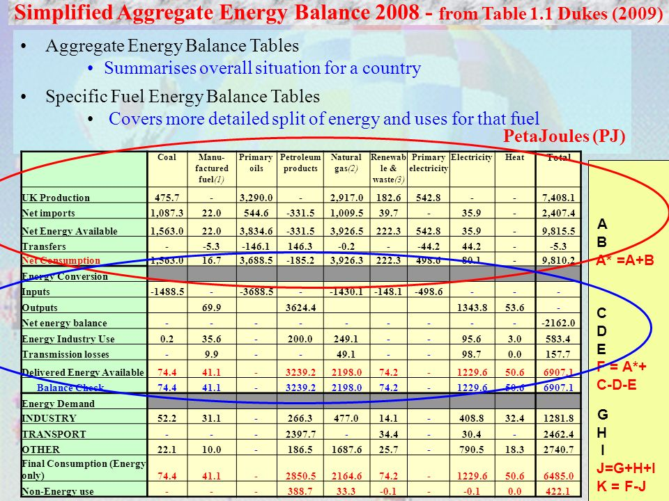 7 Simplified Aggregate Energy Balance 2008 - from Table 1.1 Dukes (2009) Aggregate Energy Balance Tables Summarises overall situation for a country Specific Fuel Energy Balance Tables Covers more detailed split of energy and uses for that fuel PetaJoules (PJ) A B A* =A+B C D E F = A*+ C-D-E G H I J=G+H+I K = F-J CoalManu- factured fuel(1) Primary oils Petroleum products Natural gas(2) Renewab le & waste(3) Primary electricity ElectricityHeat Total UK Production475.7-3,290.0-2,917.0182.6542.8--7,408.1 Net imports1,087.322.0544.6-331.51,009.539.7-35.9-2,407.4 Net Energy Available1,563.022.03,834.6-331.53,926.5222.3542.835.9-9,815.5 Transfers--5.3-146.1146.3-0.2--44.244.2--5.3 Net Consumption1,563.016.73,688.5-185.23,926.3222.3498.680.1-9,810.2 Energy Conversion Inputs-1488.5--3688.5--1430.1-148.1-498.6--- Outputs 69.9 3624.4 1343.853.6- Net energy balance----------2162.0 Energy Industry Use0.235.6-200.0249.1--95.63.0583.4 Transmission losses-9.9--49.1--98.70.0157.7 Delivered Energy Available74.441.1-3239.22198.074.2-1229.650.66907.1 Balance Check74.441.1-3239.22198.074.2-1229.650.66907.1 Energy Demand INDUSTRY52.231.1-266.3477.014.1-408.832.41281.8 TRANSPORT---2397.7-34.4-30.4-2462.4 OTHER22.110.0-186.51687.625.7-790.518.32740.7 Final Consumption (Energy only)74.441.1-2850.52164.674.2-1229.650.66485.0 Non-Energy use---388.733.3-0.1- 0.0422.1