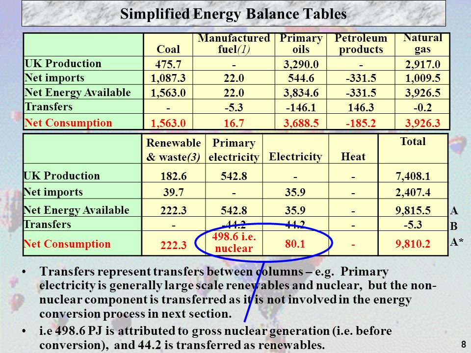 8 Simplified Energy Balance Tables Coal Manufactured fuel(1) Primary oils Petroleum products Natural gas UK Production 475.7-3,290.0-2,917.0 Net imports 1,087.322.0544.6-331.51,009.5 Net Energy Available 1,563.022.03,834.6-331.53,926.5 Transfers --5.3-146.1146.3-0.2 Net Consumption 1,563.016.73,688.5-185.23,926.3 Renewable & waste(3) Primary electricityElectricityHeat Total UK Production182.6542.8--7,408.1 Net imports39.7- 35.9-2,407.4 Net Energy Available222.3542.8 35.9-9,815.5 Transfers--44.2 44.2--5.3 Net Consumption 222.3 498.6 i.e.
