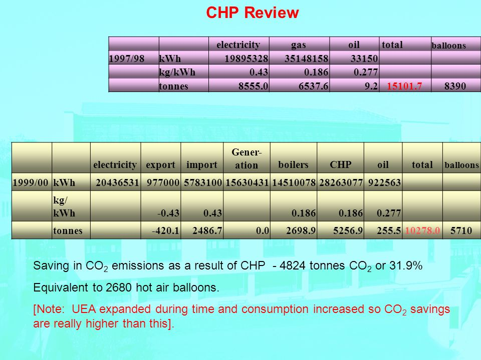 CHP Review electricitygasoil total balloons 1997/98kWh198953283514815833150 kg/kWh0.430.1860.277 tonnes8555.06537.69.215101.78390 electricityexportimport Gener- ationboilersCHPoiltotal balloons 1999/00kWh204365319770005783100156304311451007828263077922563 kg/ kWh -0.430.43 0.186 0.277 tonnes -420.12486.70.02698.95256.9255.510278.05710 Saving in CO 2 emissions as a result of CHP - 4824 tonnes CO 2 or 31.9% Equivalent to 2680 hot air balloons.