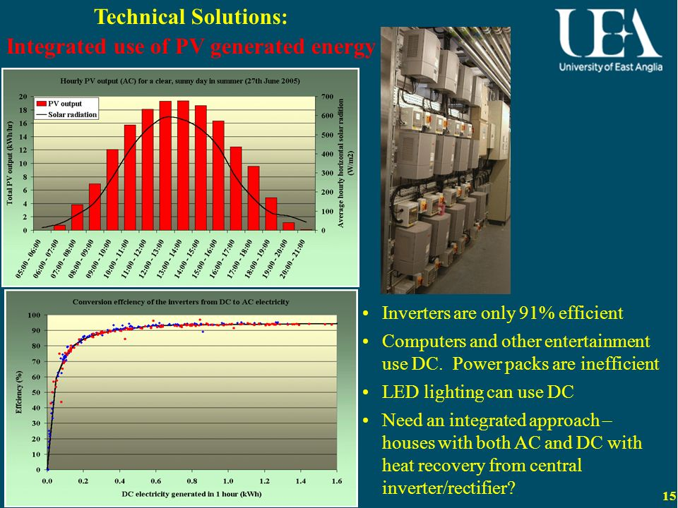 15 Technical Solutions: Integrated use of PV generated energy Inverters are only 91% efficient Computers and other entertainment use DC.