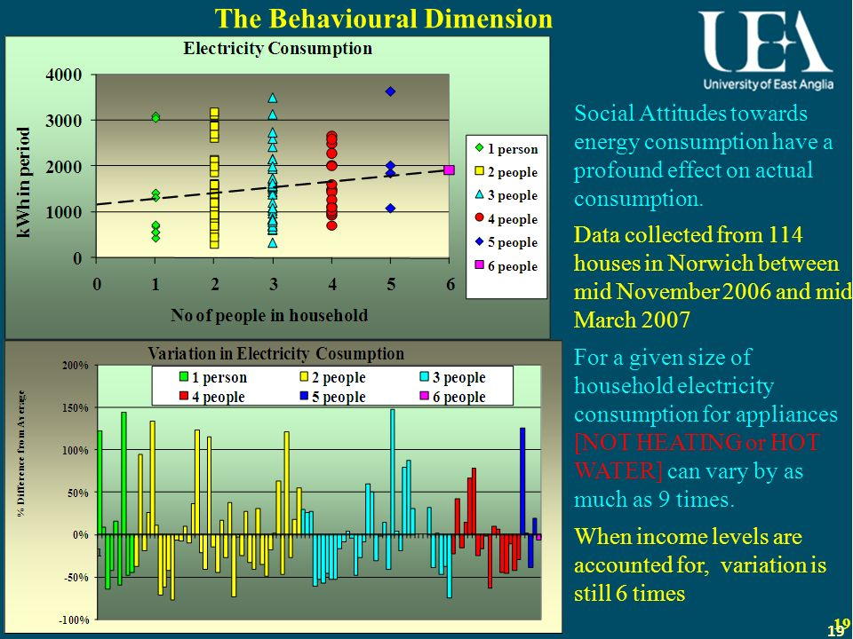 19 The Behavioural Dimension 19 Social Attitudes towards energy consumption have a profound effect on actual consumption. Data collected from 114 hous