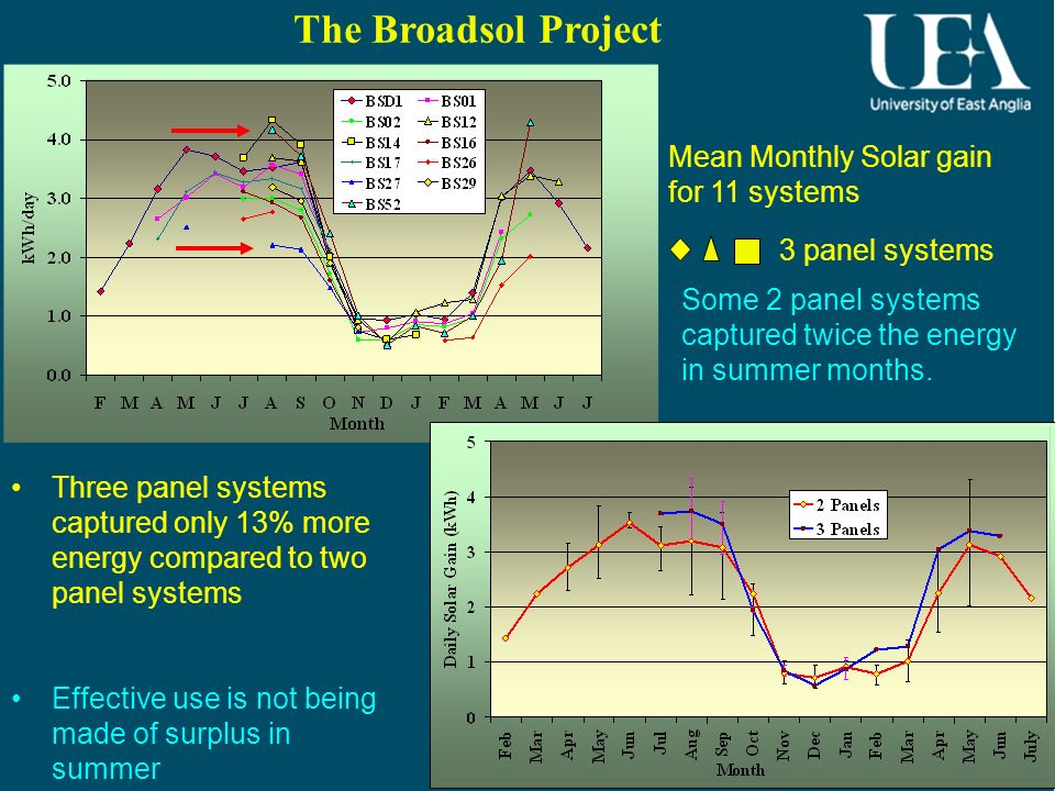 5 5 Mean Monthly Solar gain for 11 systems 3 panel systems The Broadsol Project Three panel systems captured only 13% more energy compared to two pane