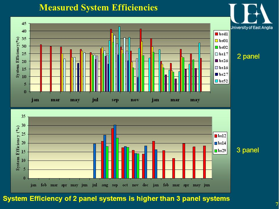 7 Measured System Efficiencies System Efficiency of 2 panel systems is higher than 3 panel systems 2 panel 3 panel