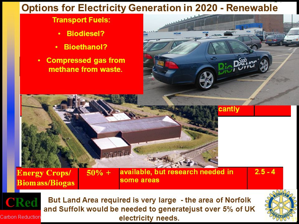 CRed Carbon Reduction 11 Options for Electricity Generation in 2020 - Renewable But Land Area required is very large - the area of Norfolk and Suffolk would be needed to generatejust over 5% of UK electricity needs.