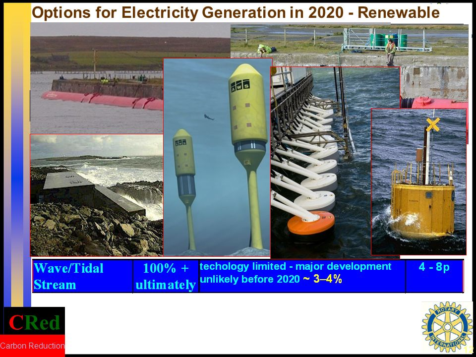 CRed Carbon Reduction 12 Options for Electricity Generation in 2020 - Renewable