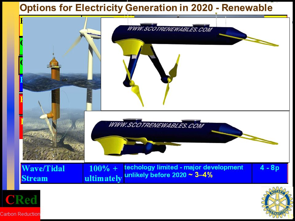 CRed Carbon Reduction 13 Options for Electricity Generation in 2020 - Renewable