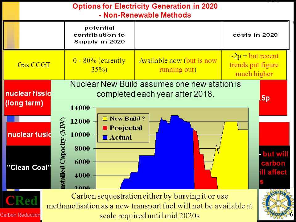 CRed Carbon Reduction 6 Options for Electricity Generation in 2020 - Non-Renewable Methods Nuclear New Build assumes one new station is completed each year after 2018.