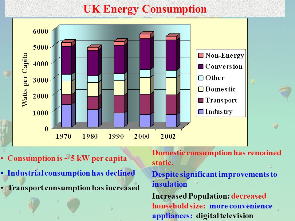 Consumption is ~ 5 kW per capita Industrial consumption has declined Transport consumption has increased UK Energy Consumption Domestic consumption has remained static.