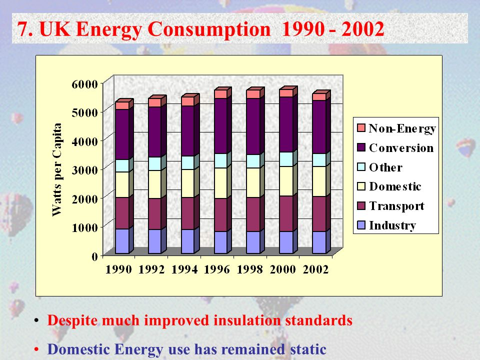 7. UK Energy Consumption 1990 - 2002 Despite much improved insulation standards Domestic Energy use has remained static