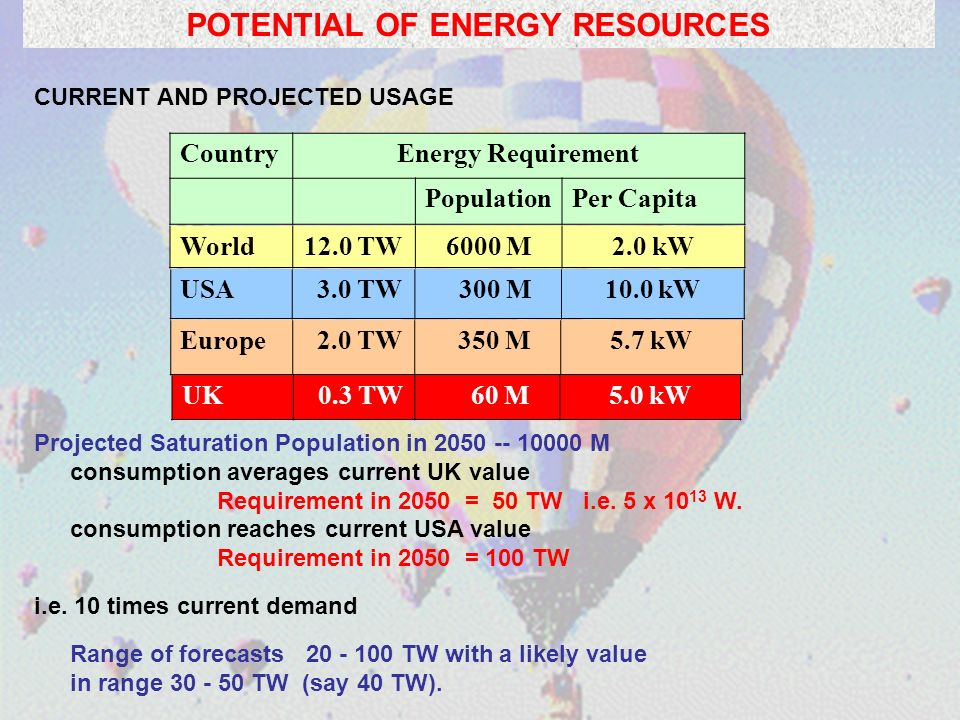 POTENTIAL OF ENERGY RESOURCES CURRENT AND PROJECTED USAGE Projected Saturation Population in 2050 -- 10000 M consumption averages current UK value Requirement in 2050 = 50 TW i.e.