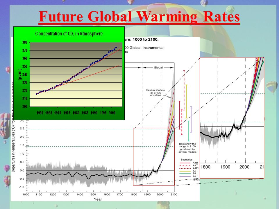Future Global Warming Rates