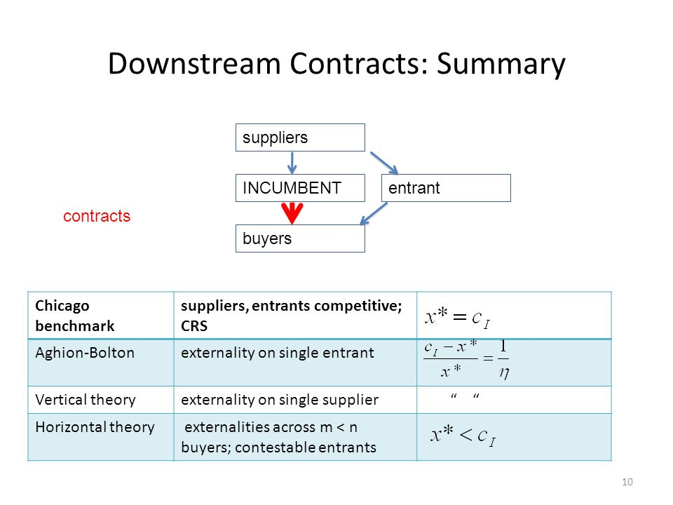 Downstream Contracts: Summary 10 suppliers INCUMBENT buyers entrant Chicago benchmark suppliers, entrants competitive; CRS Aghion-Boltonexternality on