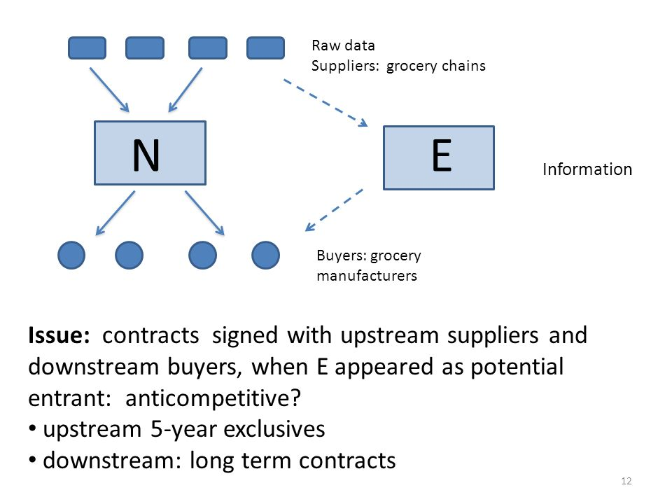 N E Issue: contracts signed with upstream suppliers and downstream buyers, when E appeared as potential entrant: anticompetitive? upstream 5-year excl