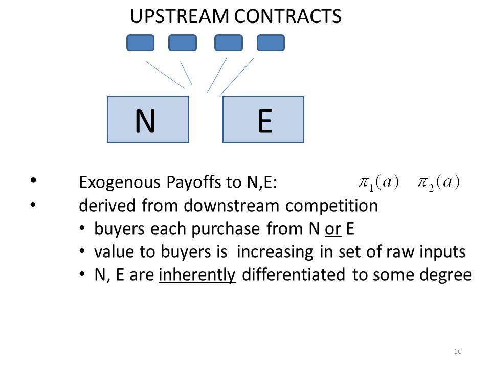 N E UPSTREAM CONTRACTS Exogenous Payoffs to N,E: derived from downstream competition buyers each purchase from N or E value to buyers is increasing in