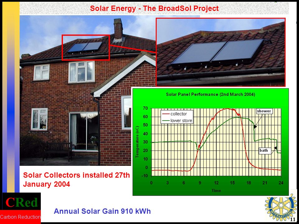 CRed Carbon Reduction 11 Solar Energy - The BroadSol Project Annual Solar Gain 910 kWh Solar Collectors installed 27th January 2004