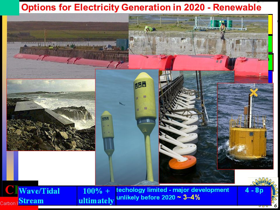 CRed Carbon Reduction 6 Options for Electricity Generation in 2020 - Renewable