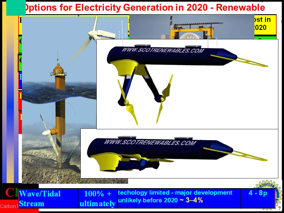 CRed Carbon Reduction 7 Options for Electricity Generation in 2020 - Renewable