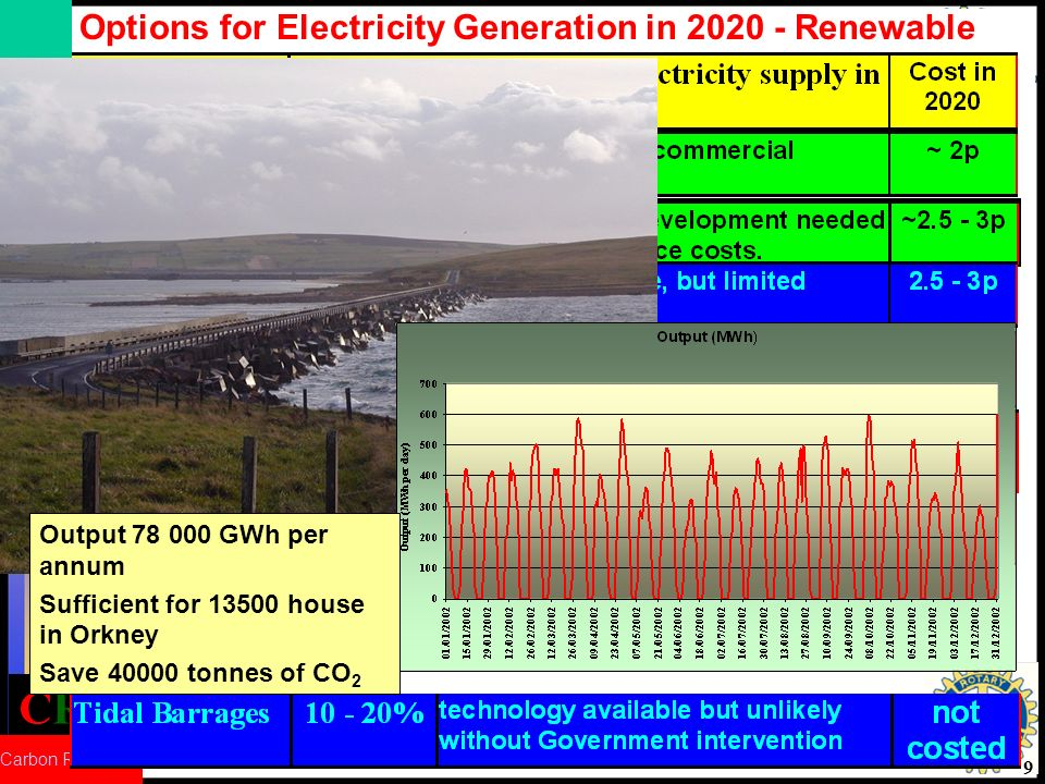 CRed Carbon Reduction 9 Options for Electricity Generation in 2020 - Renewable Output 78 000 GWh per annum Sufficient for 13500 house in Orkney Save 40000 tonnes of CO 2