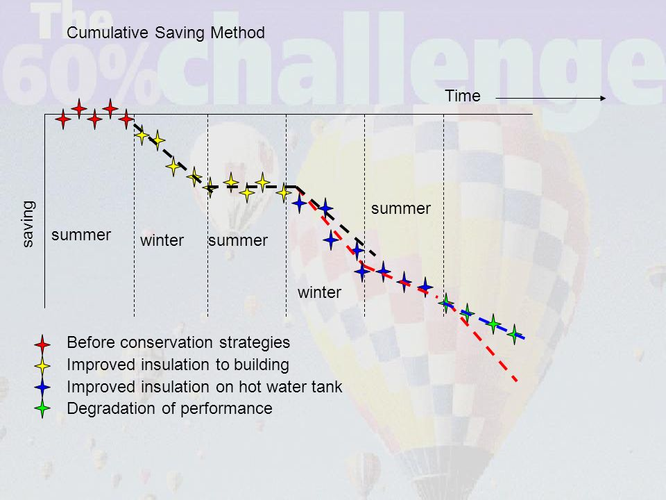 summer wintersummer winter summer Before conservation strategies Improved insulation to building Improved insulation on hot water tank Degradation of performance Time saving Cumulative Saving Method