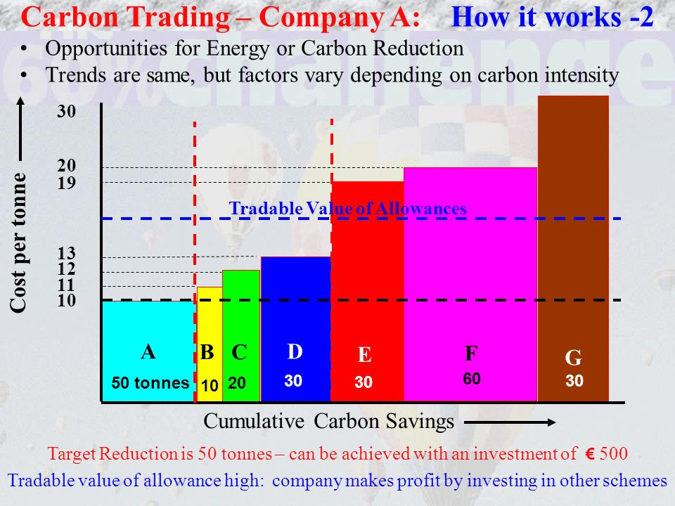 Opportunities for Energy or Carbon Reduction Trends are same, but factors vary depending on carbon intensity Carbon Trading – Company A: How it works -2 B C D A 50 tonnes 20 10 30 E F G 60 Cumulative Carbon Savings Cost per tonne 30 20 19 13 12 11 10 Target Reduction is 50 tonnes – can be achieved with an investment of 500 Tradable value of allowance high: company makes profit by investing in other schemes Tradable Value of Allowances