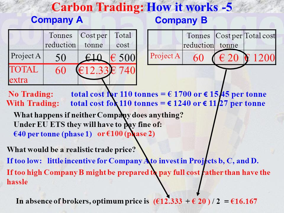 Carbon Trading: How it works -5 Company A Company B Tonnes reduction Cost per tonne Total cost Project A 5010 500 TOTAL extra 6012.33 740 Tonnes reduction Cost per tonne Total cost Project A 60 20 1200 No Trading: total cost for 110 tonnes = 1700 or 15.45 per tonne With Trading: total cost for 110 tonnes = 1240 or 11.27 per tonne What would be a realistic trade price.