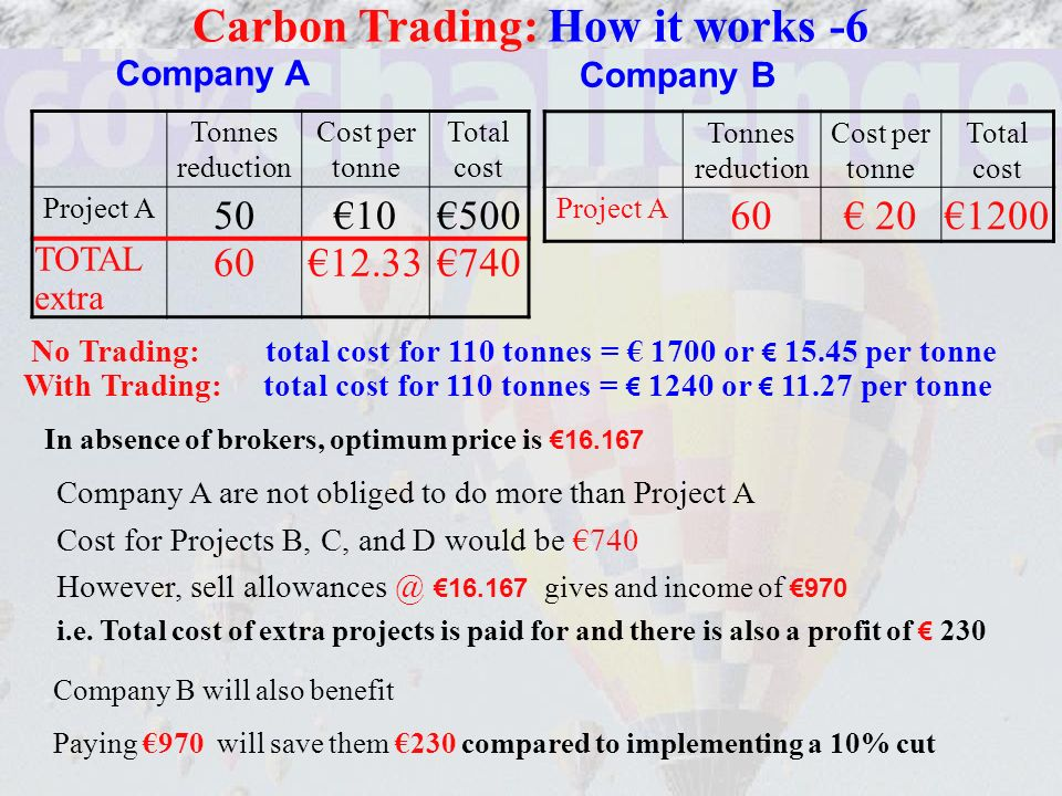 Carbon Trading: How it works -6 Company A Company B Tonnes reduction Cost per tonne Total cost Project A 5010500 TOTAL extra 6012.33740 Tonnes reduction Cost per tonne Total cost Project A 60 201200 No Trading: total cost for 110 tonnes = 1700 or 15.45 per tonne With Trading: total cost for 110 tonnes = 1240 or 11.27 per tonne In absence of brokers, optimum price is 16.167 Company A are not obliged to do more than Project A Cost for Projects B, C, and D would be 740 However, sell allowances @ 16.167 gives and income of 970 i.e.
