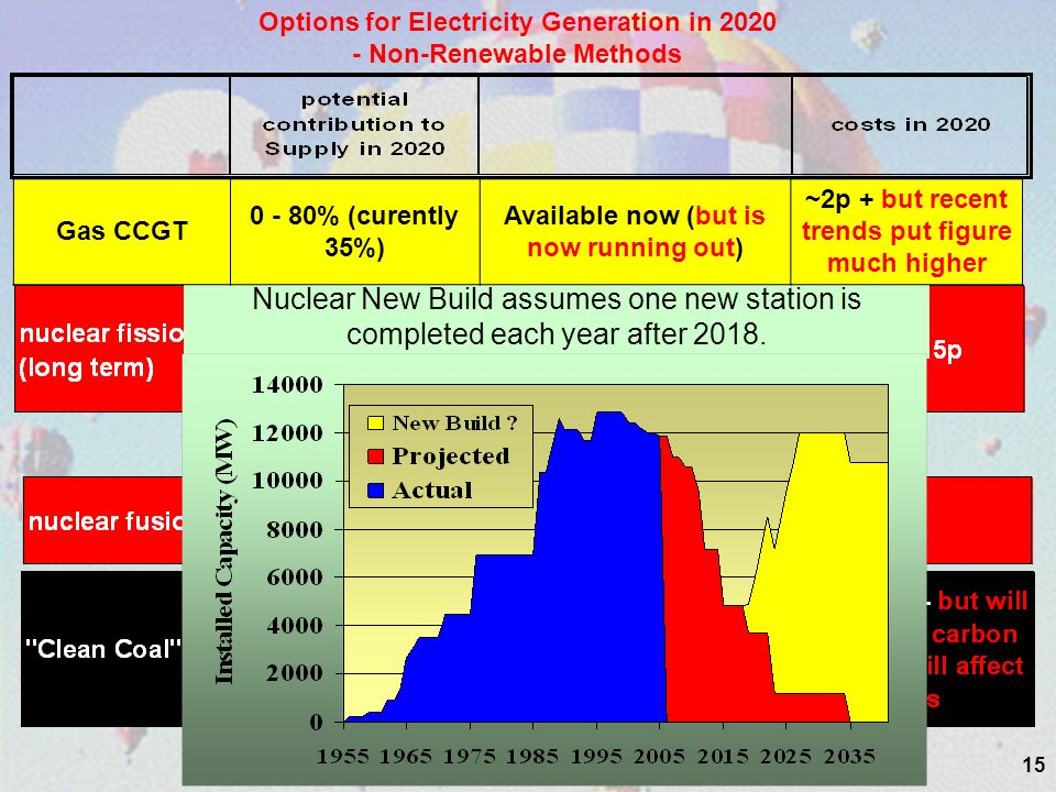 15 Options for Electricity Generation in 2020 - Non-Renewable Methods Nuclear New Build assumes one new station is completed each year after 2018.