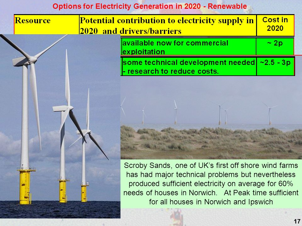 17 Options for Electricity Generation in 2020 - Renewable Scroby Sands, one of UKs first off shore wind farms has had major technical problems but nevertheless produced sufficient electricity on average for 60% needs of houses in Norwich.