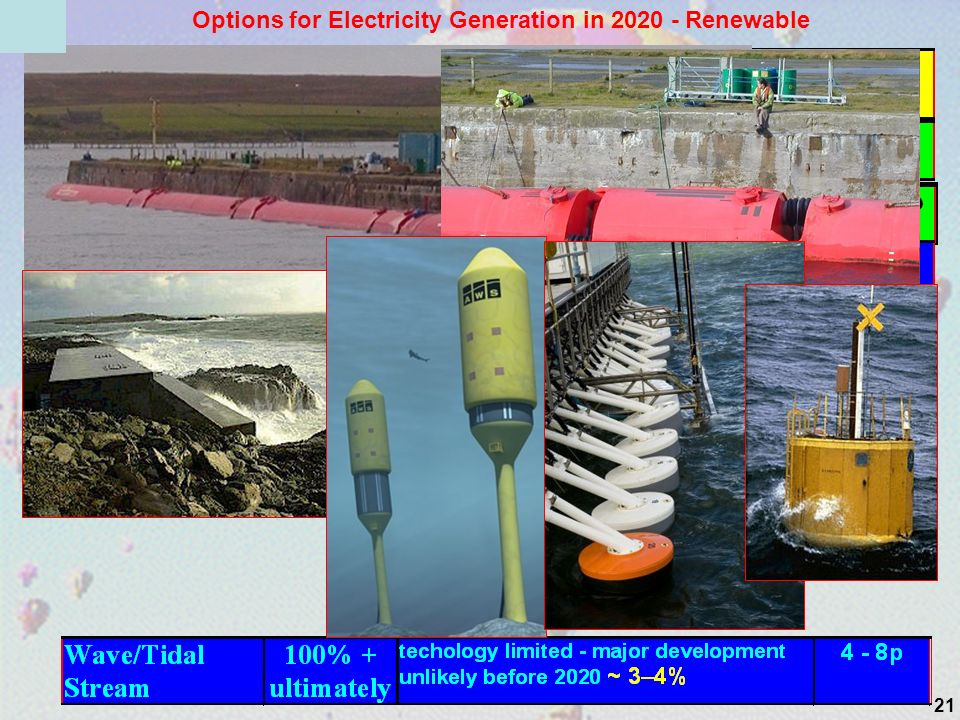 21 Options for Electricity Generation in 2020 - Renewable