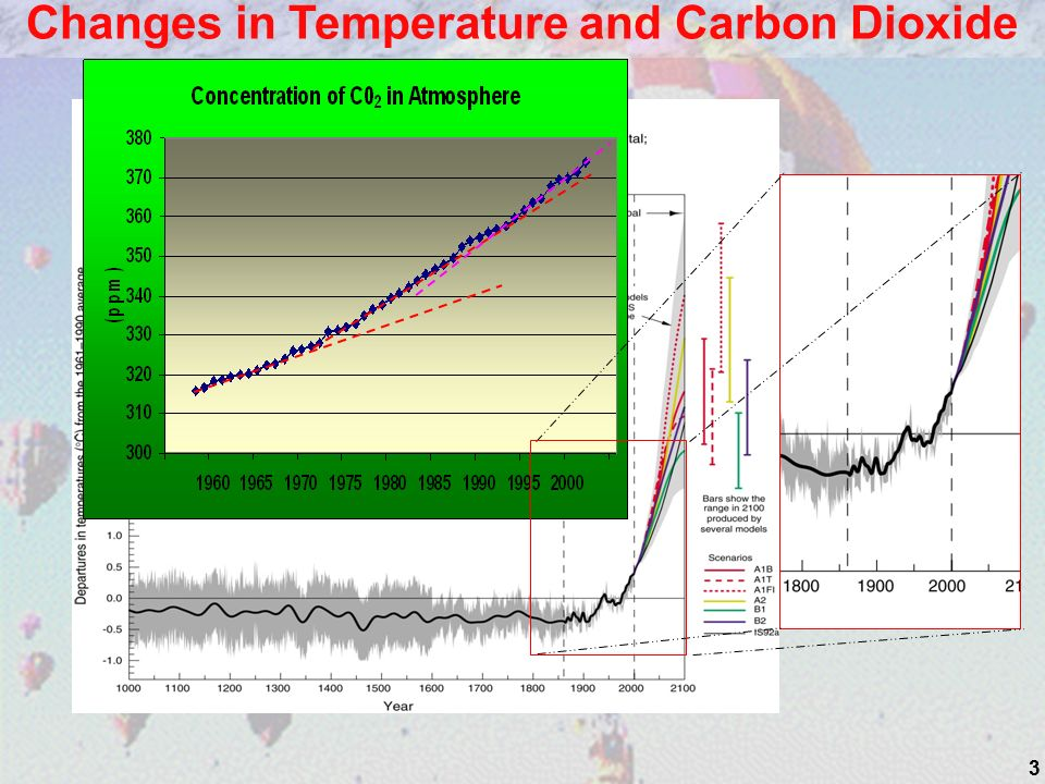 33 Changes in Temperature and Carbon Dioxide