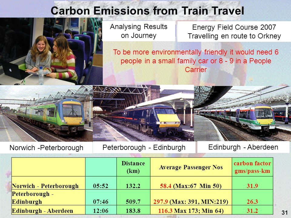 31 Distance (km) Average Passenger Nos carbon factor gms/pass-km Norwich - Peterborough05:52132.258.4 (Max:67 Min 50)31.9 Peterborough - Edinburgh07:46509.7297.9 (Max: 391, MIN:219)26.3 Edinburgh - Aberdeen12:06183.8116.3 Max 173; Min 64)31.2 Carbon Emissions from Train Travel Norwich -Peterborough Edinburgh - Aberdeen Peterborough - Edinburgh Analysing Results on Journey Energy Field Course 2007 Travelling en route to Orkney To be more environmentally friendly it would need 6 people in a small family car or 8 - 9 in a People Carrier