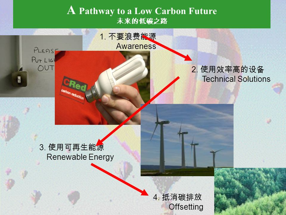 A Pathway to a Low Carbon Future 1. Awareness 3. Renewable Energy 4.