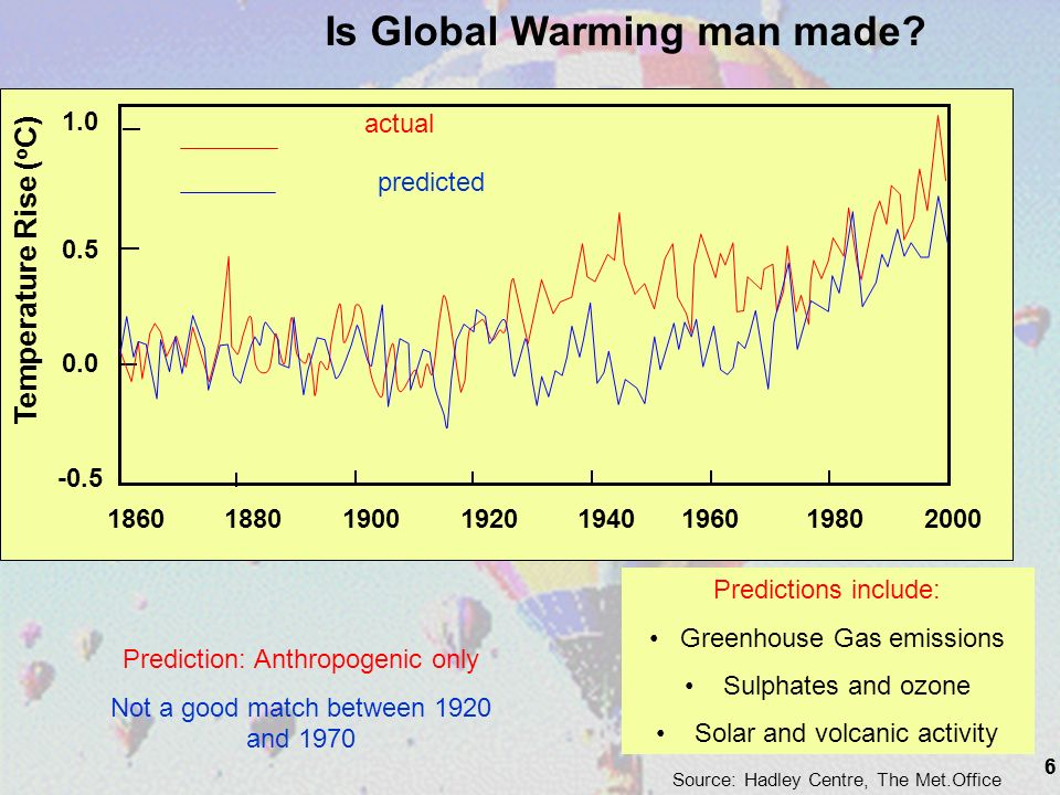 6 Source: Hadley Centre, The Met.Office 1.0 0.5 0.0 -0.5 1860 1880 1900 1920 1940 1960 1980 2000 Temperature Rise ( o C) actual predicted Is Global Warming man made.