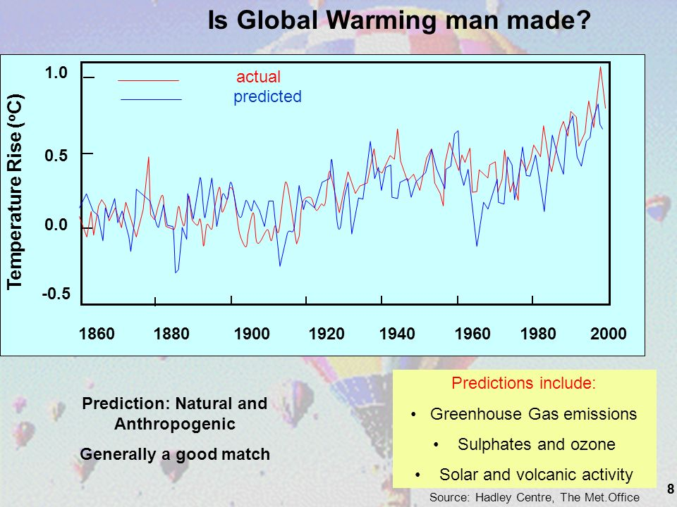 8 1.0 0.5 0.0 -0.5 1860 1880 1900 1920 1940 1960 1980 2000 Temperature Rise ( o C) actual predicted Source: Hadley Centre, The Met.Office Prediction: Natural and Anthropogenic Generally a good match Predictions include: Greenhouse Gas emissions Sulphates and ozone Solar and volcanic activity Is Global Warming man made.