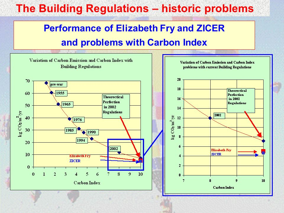 Performance of Elizabeth Fry and ZICER and problems with Carbon Index