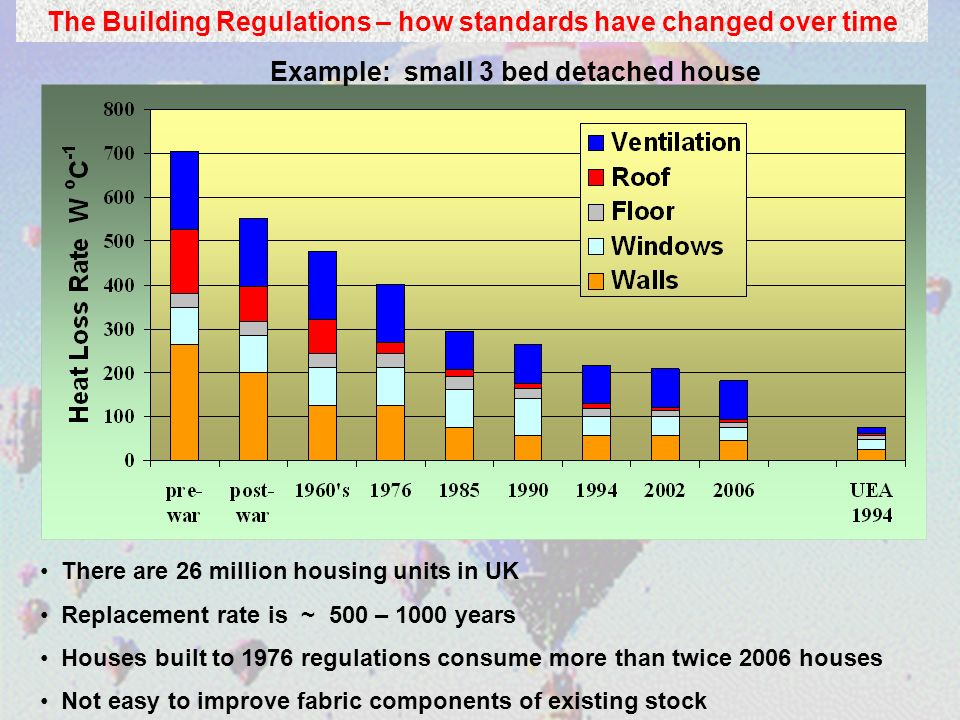 There are 26 million housing units in UK Replacement rate is ~ 500 – 1000 years Houses built to 1976 regulations consume more than twice 2006 houses N