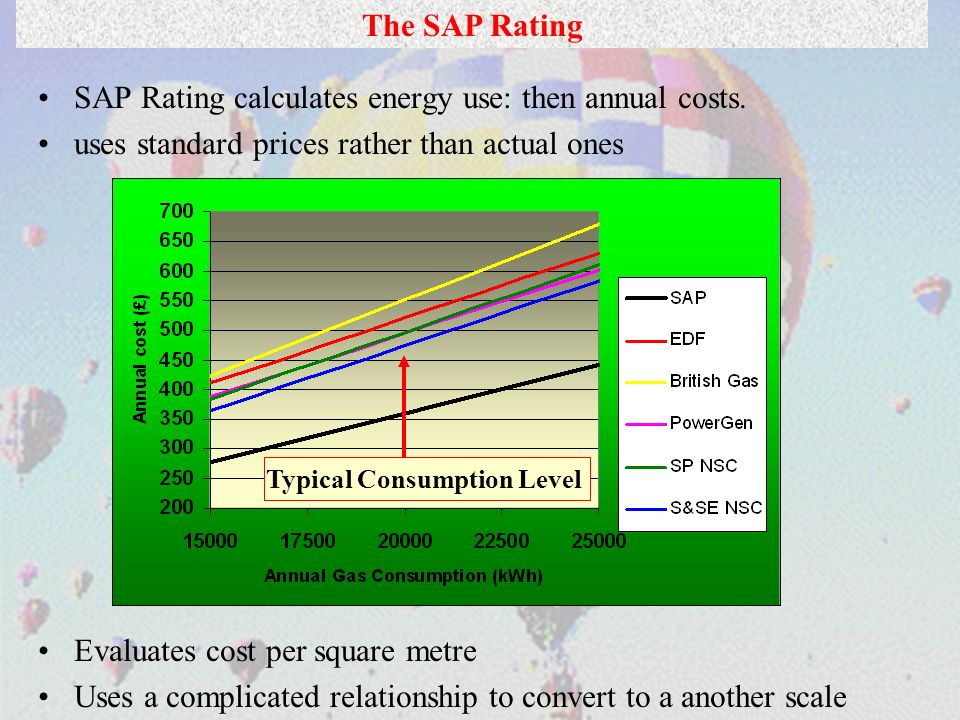 The SAP Rating SAP Rating calculates energy use: then annual costs. uses standard prices rather than actual ones Evaluates cost per square metre Uses