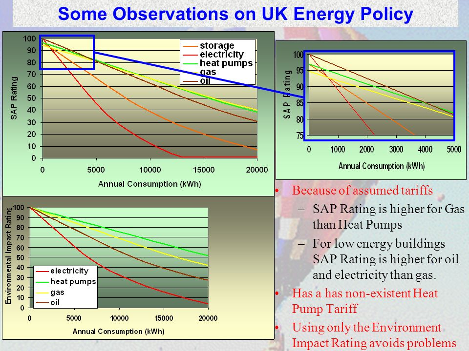 Some Observations on UK Energy Policy Because of assumed tariffs –SAP Rating is higher for Gas than Heat Pumps –For low energy buildings SAP Rating is
