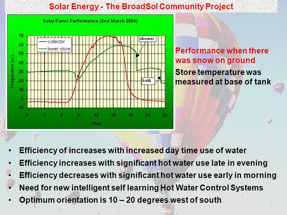 Solar Energy - The BroadSol Community Project Performance when there was snow on ground Store temperature was measured at base of tank Efficiency of i