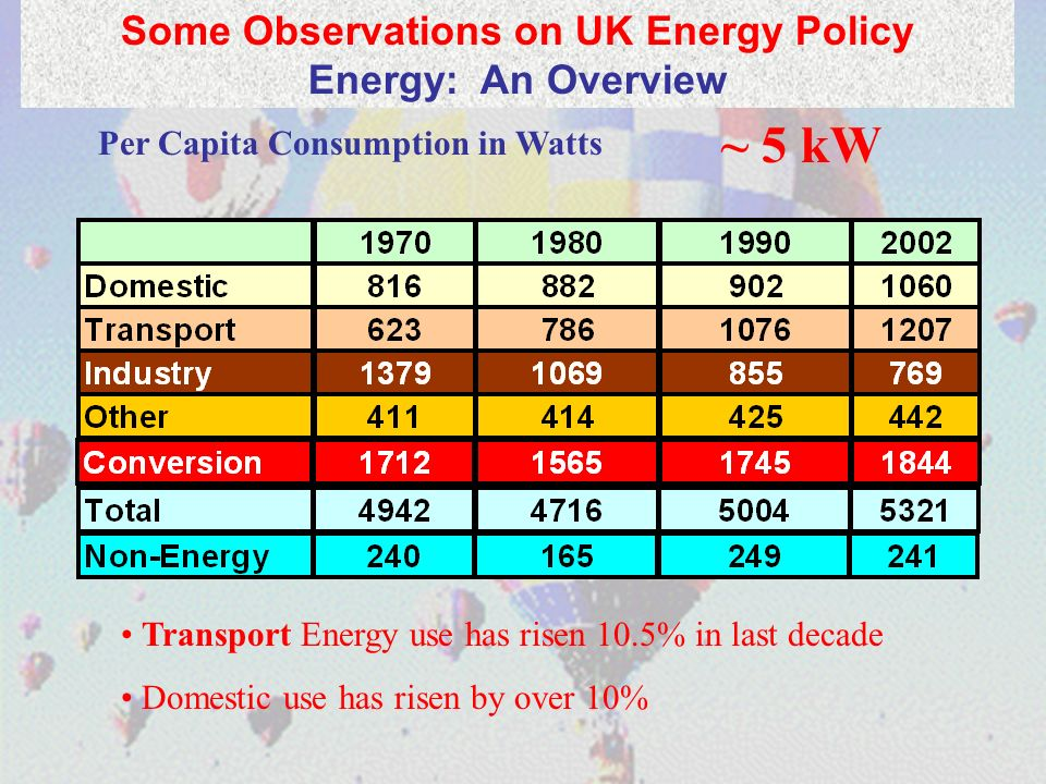 Per Capita Consumption in Watts ~ 5 kW Transport Energy use has risen 10.5% in last decade Domestic use has risen by over 10% Some Observations on UK