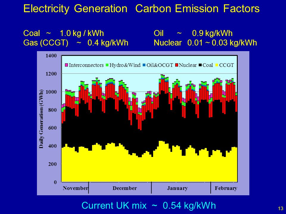 13 Electricity Generation Carbon Emission Factors Coal ~ 1.0 kg / kWh Oil ~ 0.9 kg/kWh Gas (CCGT) ~ 0.4 kg/kWh Nuclear 0.01 ~ 0.03 kg/kWh November December January February Current UK mix ~ 0.54 kg/kWh