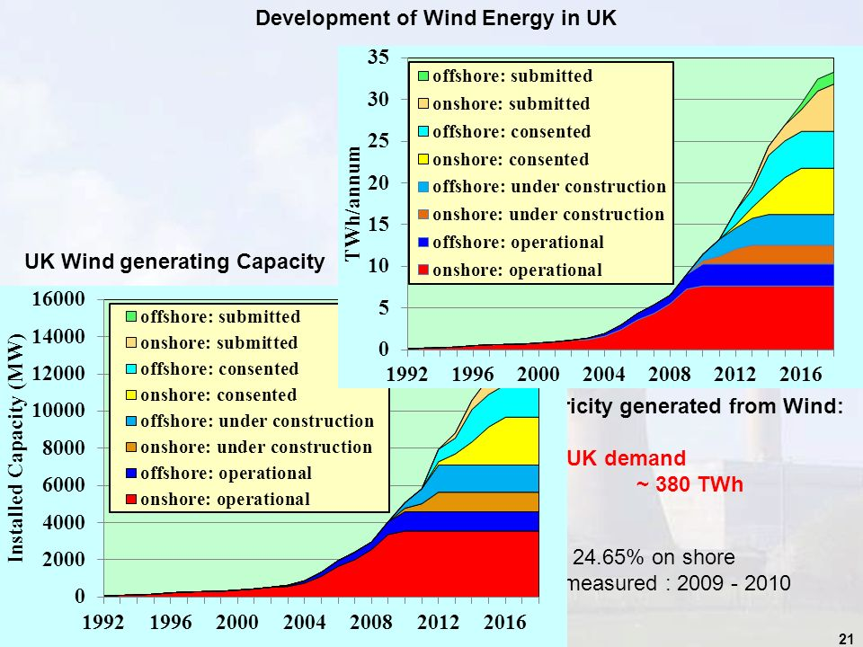 21 Electricity generated from Wind: Total UK demand ~ 380 TWh Assumes Load Factor of 24.65% on shore And 28.76% offshore as measured : 2009 - 2010 UK Wind generating Capacity Development of Wind Energy in UK