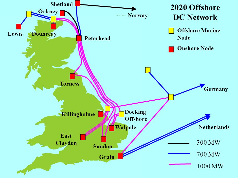 32 2020 Offshore DC Network TornessDounreay East Claydon Lewis Grain Germany Netherlands Norway Offshore Marine Node Onshore Node 300 MW 700 MW 1000 M