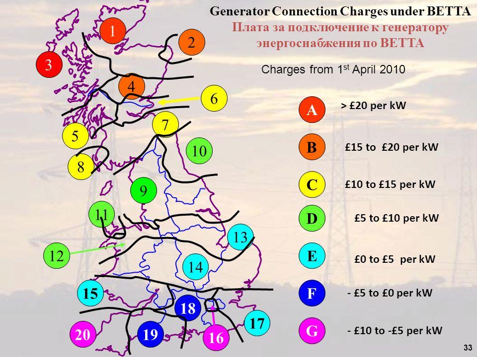 33 1 A > £20 per kW 3 2 4 B £15 to £20 per kW 8 5 6 7 C £10 to £15 per kW 10 11 12 D £5 to £10 per kW 9 13 14 E £0 to £5 per kW 15 17 18 19 F - £5 to £0 per kW 20 16 G - £10 to -£5 per kW Generator Connection Charges under BETTA Плата за подключение к генератору энергоснабжения по BETTA Charges from 1 st April 2010