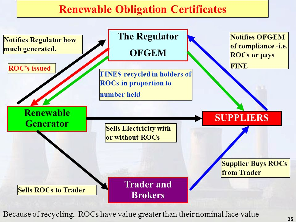 35 Renewable Obligation Certificates The Regulator OFGEM SUPPLIERS Trader and Brokers Renewable Generator Notifies Regulator how much generated.