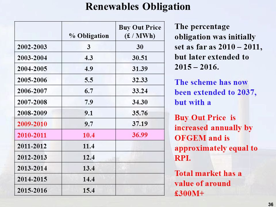 36 Renewables Obligation % Obligation Buy Out Price (£ / MWh) 2002-2003330 2003-20044.330.51 2004-20054.931.39 2005-20065.532.33 2006-20076.733.24 2007-20087.934.30 2008-20099.135.76 2009-20109.737.19 2010-201110.436.99 2011-201211.4 2012-201312.4 2013-201413.4 2014-201514.4 2015-201615.4 The percentage obligation was initially set as far as 2010 – 2011, but later extended to 2015 – 2016.