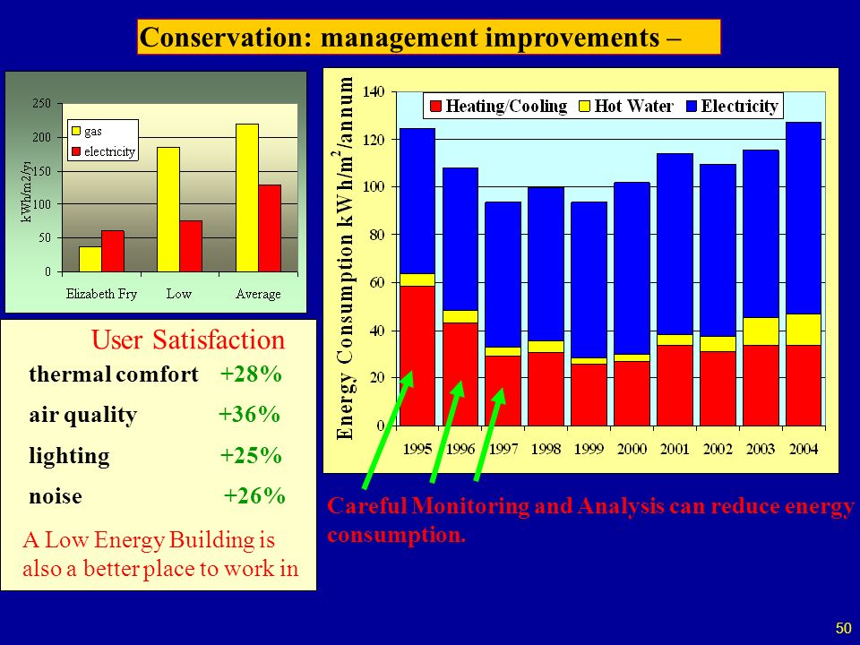 50 Conservation: management improvements – Careful Monitoring and Analysis can reduce energy consumption.