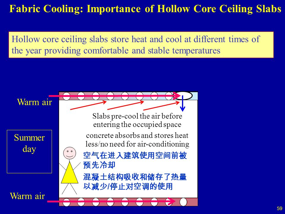 59 Slabs pre-cool the air before entering the occupied space concrete absorbs and stores heat less/no need for air-conditioning / Summer day Warm air Fabric Cooling: Importance of Hollow Core Ceiling Slabs Hollow core ceiling slabs store heat and cool at different times of the year providing comfortable and stable temperatures