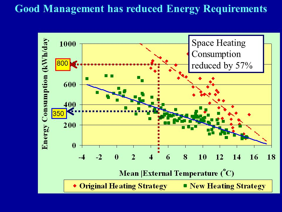 Good Management has reduced Energy Requirements 800 350 Space Heating Consumption reduced by 57%